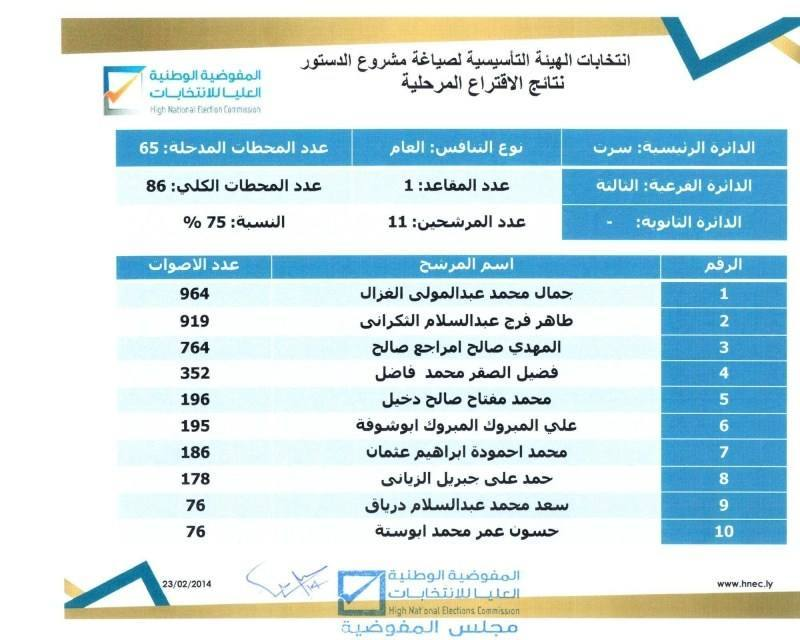 Preliminary results for Sirte's third sub constituency (Photo: HNEC)