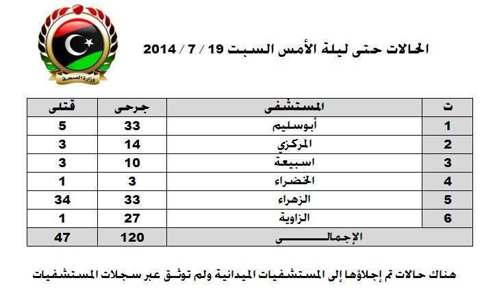 Table released by the Ministry of Health