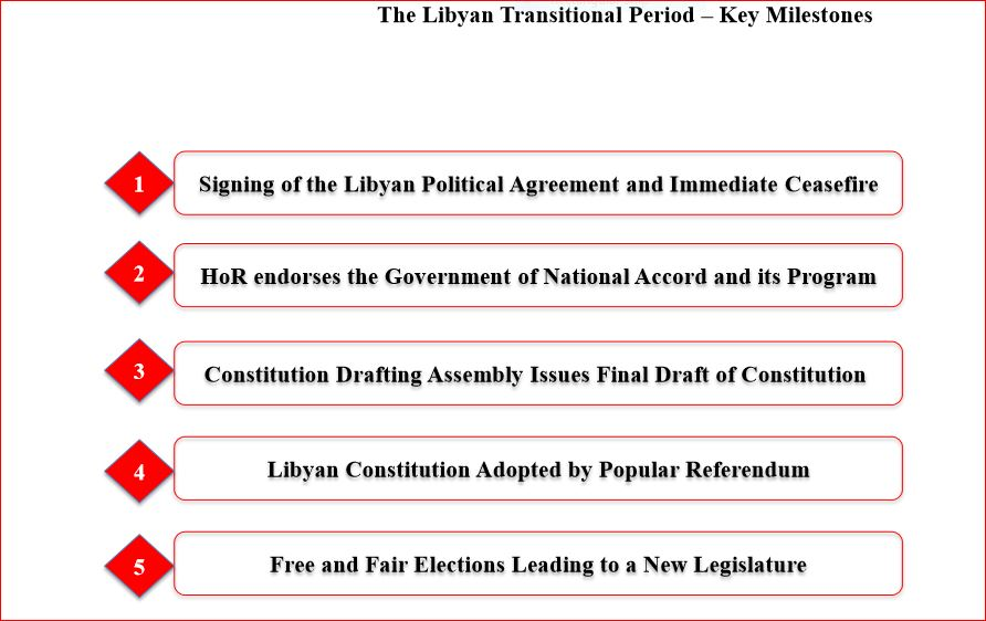 The Gna And Libya S Proposed New Political Road Map A