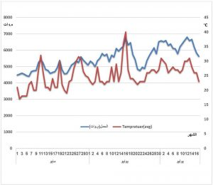 GECOL explains the correlation between temperatures and power cuts (Source: GECOL).
