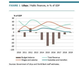 The Libyan economy is on the verge of collapse says a World Bank report (Photo: World Bank).