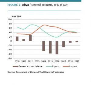 334-libyan-economy-near-collapse-wb-2-111016