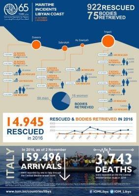 IOM Libya maritime incidents off the Libyan coastline (IOM Libya).
