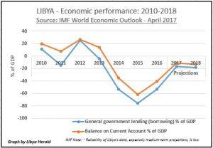 Libya-Econ-Indicators-2010-18-IMF-April-2017-LH