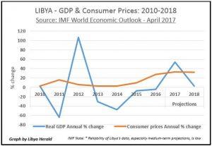 Libya-GDP-Prices-2010-18-IMF-April-2017-LH