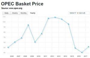 OPEC-prices-2006-2017-graph-www-opec-org