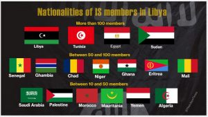 The various nationalities of IS members implicated in terror acts within Libya (Source: AG Office).