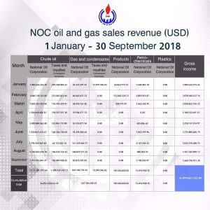 Libya's September oil revenues were up by 5.6 percent on August (Photo: NOC).