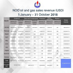 Libya's NOC has reported record oil revenues for October and projects a 73 percent y-on-y revenue increase (Graph: NOC).