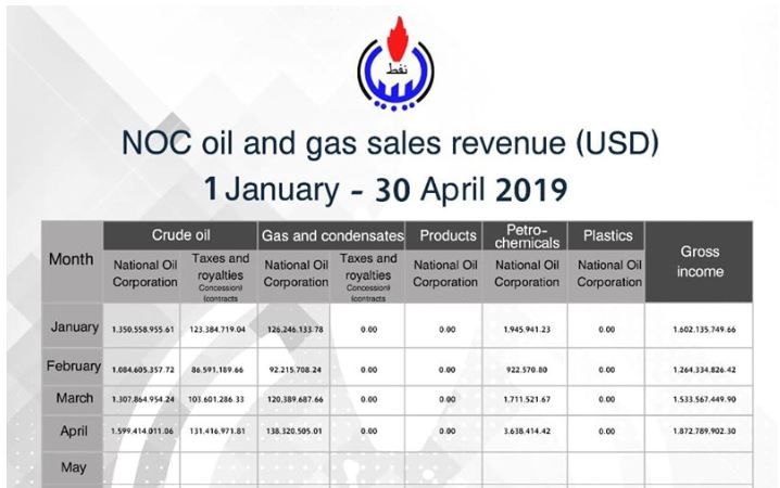 Rising oil prices increase Libya's April oil revenues by 22